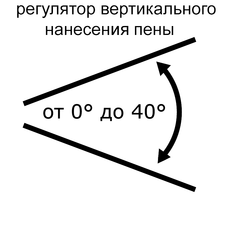 Регулятор вертикального угла нанесения пены на кузов автомобиля от 0 до 40 градусов, на пеннике для Ryobi RPW110B